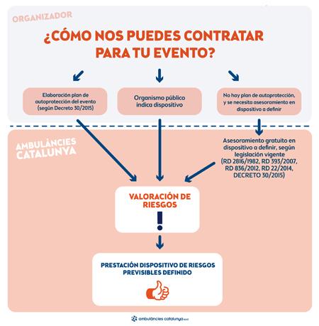 contratar ambulancia evento Barcelona